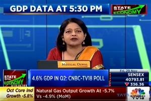 Shri Sameer Narang, Chief Economist in an interview with CNBC TV 18