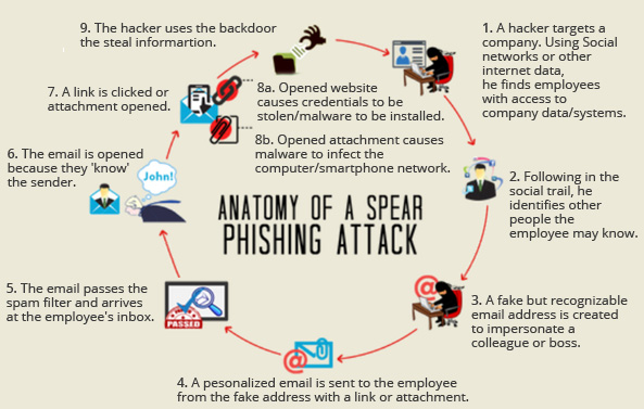 Phishing & Vishing Attacks Flow